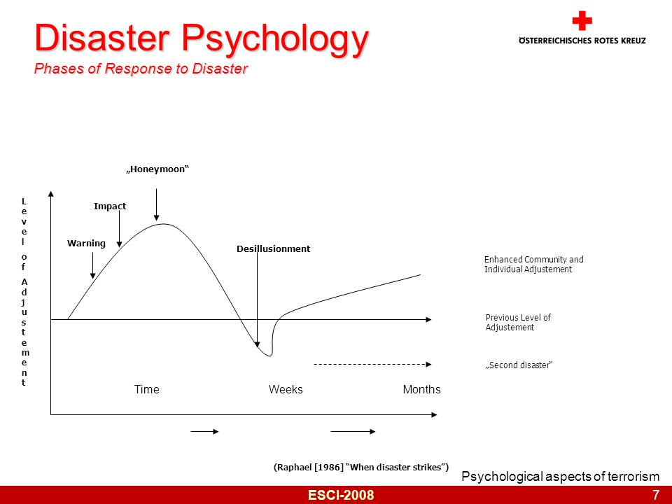 "Psychological aspects of terrorism 7 ESCI-2008 Disaster Psychology Phases of Response to Disaster Time Weeks Months Enhanced Community and Individual Adjustement Previous Level of Adjustement ""Second disaster (Raphael [1986] When disaster strikes ) Warning Impact ""Honeymoon Desillusionment LevelofAdjustementLevelofAdjustement"