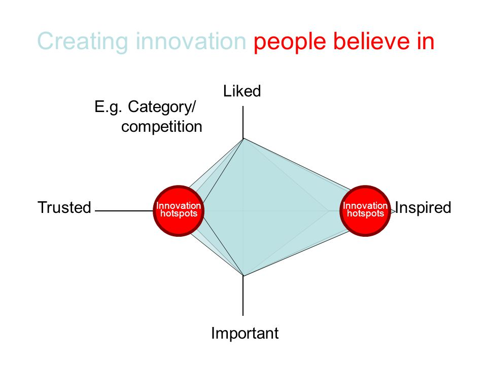 Creating innovation people believe in E.g.