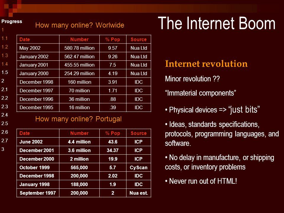 The Internet Boom Progress 1 1.1 1.2 1.3 1.4 1.5 2 2.1 2.2 2.3 2.4 2.5 2.6 2.7 3 Internet revolution Minor revolution .