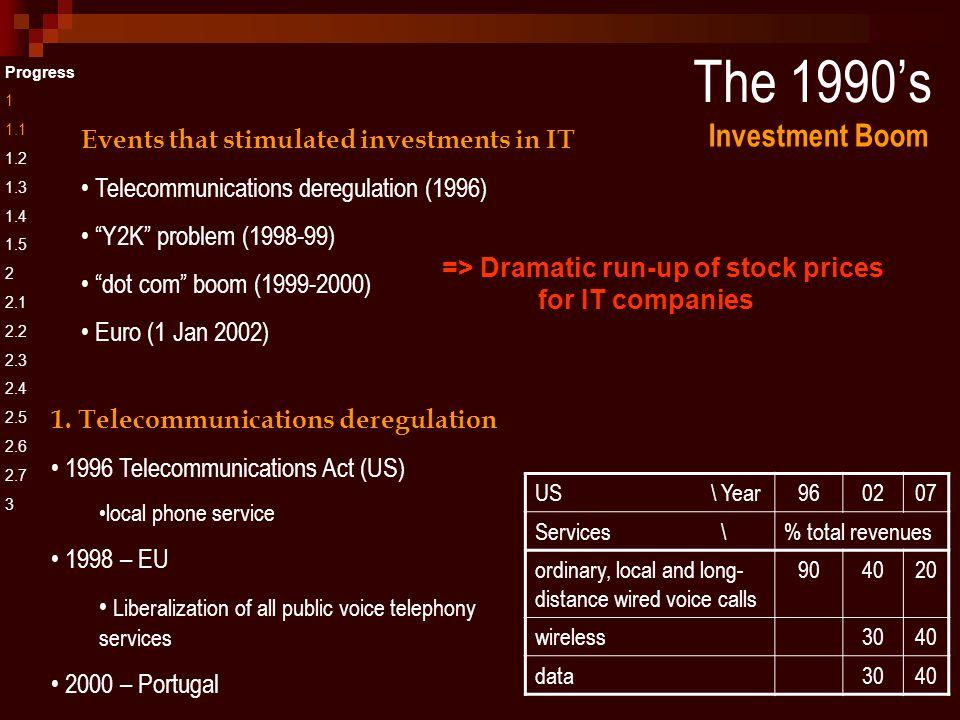 Combinatorial innovation Progress 1 1.1 1.2 1.3 1.4 1.5 2 2.1 2.2 2.3 2.4 2.5 2.6 2.7 3 Waves ( clusters ) of innovation 1.