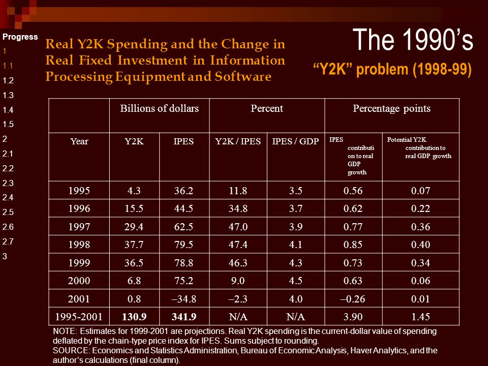 The 1990's Progress 1 1.1 1.2 1.3 1.4 1.5 2 2.1 2.2 2.3 2.4 2.5 2.6 2.7 3 Real Y2K Spending and the Change in Real Fixed Investment in Information Processing Equipment and Software Y2K problem (1998-99) Billions of dollarsPercentPercentage points YearY2KIPESY2K / IPESIPES / GDP IPES contributi on to real GDP growth Potential Y2K contribution to real GDP growth 19954.336.211.83.50.560.07 199615.544.534.83.70.620.22 199729.462.547.03.90.770.36 199837.779.547.44.10.850.40 199936.578.846.34.30.730.34 20006.875.29.04.50.630.06 20010.8–34.8–2.34.0–0.260.01 1995-2001130.9341.9N/A 3.901.45 NOTE: Estimates for 1999-2001 are projections.