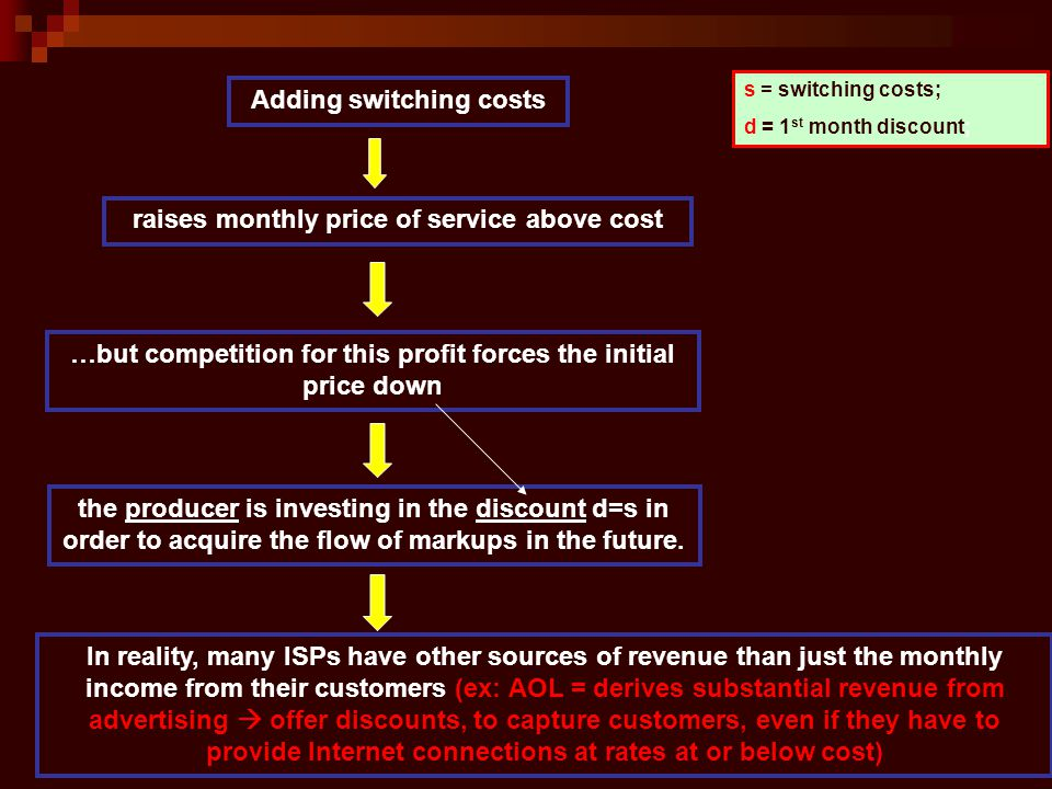 s = switching costs; d = 1 st month discount; Adding switching costs raises monthly price of service above cost …but competition for this profit forces the initial price down the producer is investing in the discount d=s in order to acquire the flow of markups in the future.