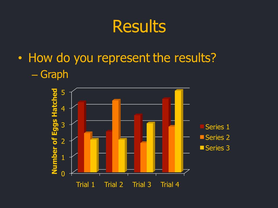 Results How do you represent the results? – Graph