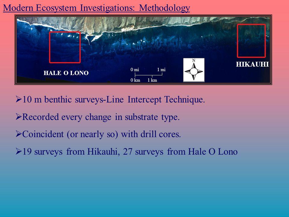 Modern Ecosystem Investigations: Methodology  10 m benthic surveys-Line Intercept Technique.