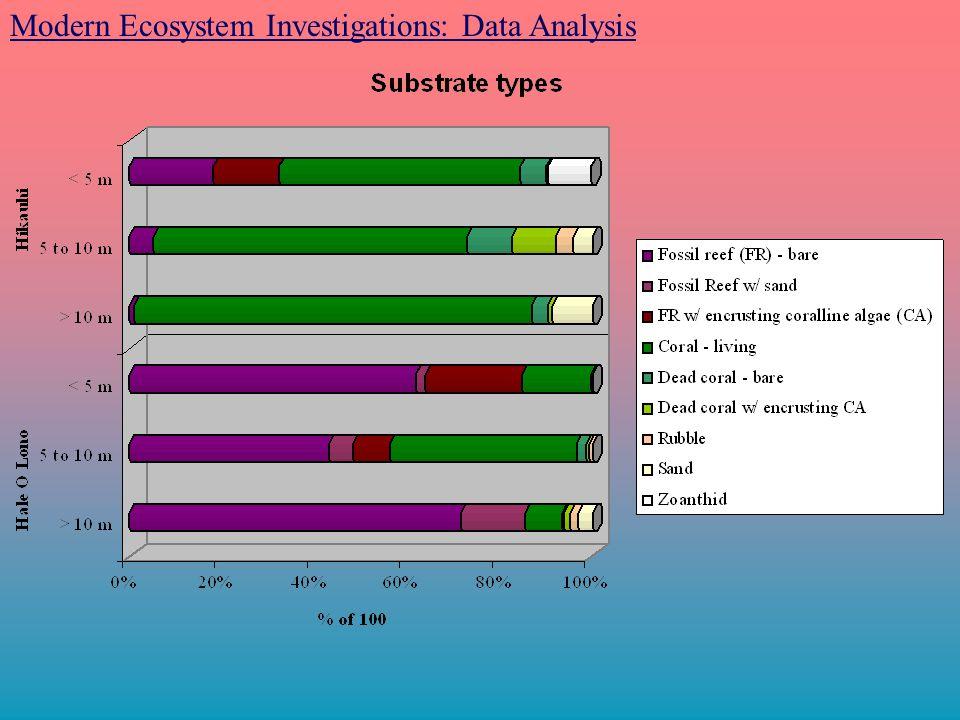 Modern Ecosystem Investigations: Data Analysis