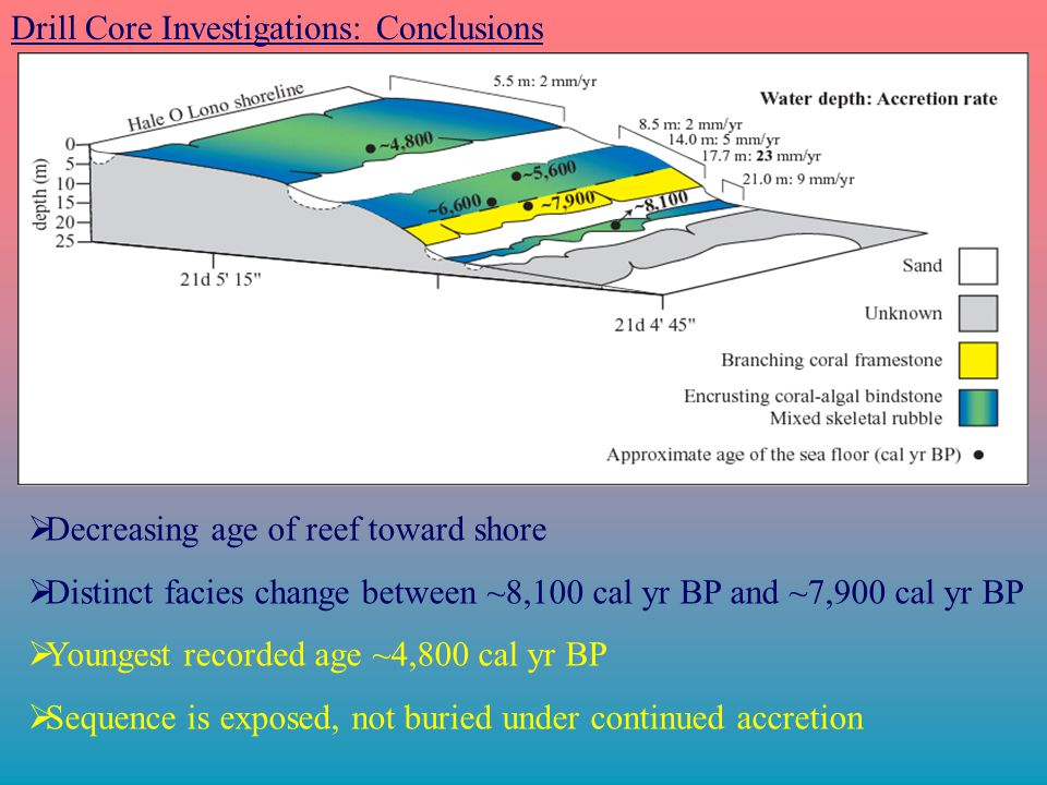 Drill Core Investigations: Conclusions  Decreasing age of reef toward shore  Distinct facies change between ~8,100 cal yr BP and ~7,900 cal yr BP  Youngest recorded age ~4,800 cal yr BP  Sequence is exposed, not buried under continued accretion