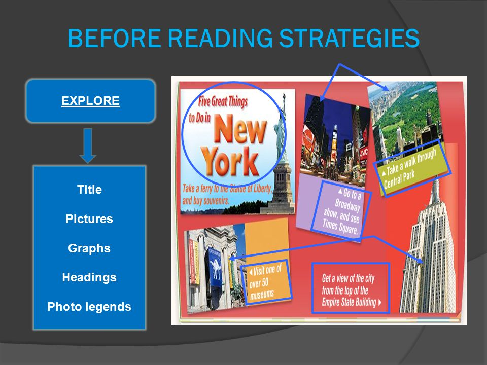 EXPLORE Title Pictures Graphs Headings Photo legends BEFORE READING STRATEGIES