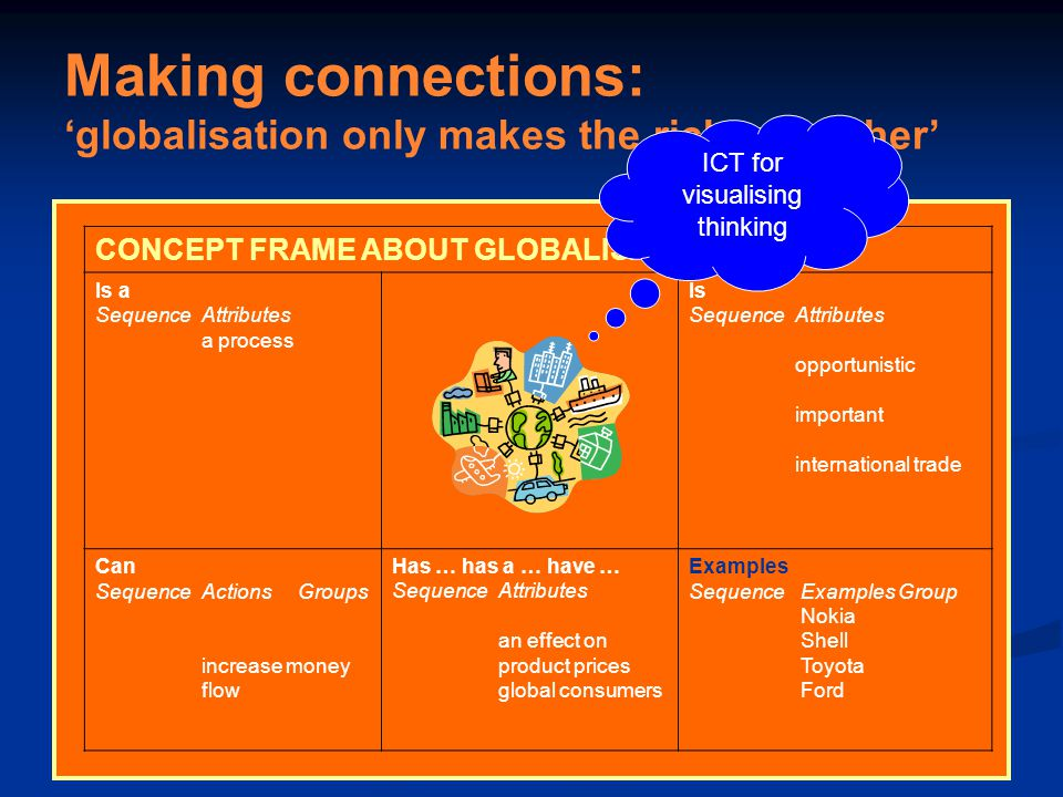 CONCEPT FRAME ABOUT GLOBALISATION Is a SequenceAttributes a process Is SequenceAttributes opportunistic important international trade Can SequenceActions Groups increase money flow Has … has a … have … SequenceAttributes an effect on product prices global consumers Examples Sequence Examples Group Nokia Shell Toyota Ford Making connections: 'globalisation only makes the rich get richer' ICT for visualising thinking