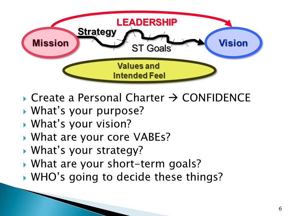  Create a Personal Charter  CONFIDENCE  What's your purpose?  What's your vision?  What are your core VABEs?  What's your strategy?  What are y