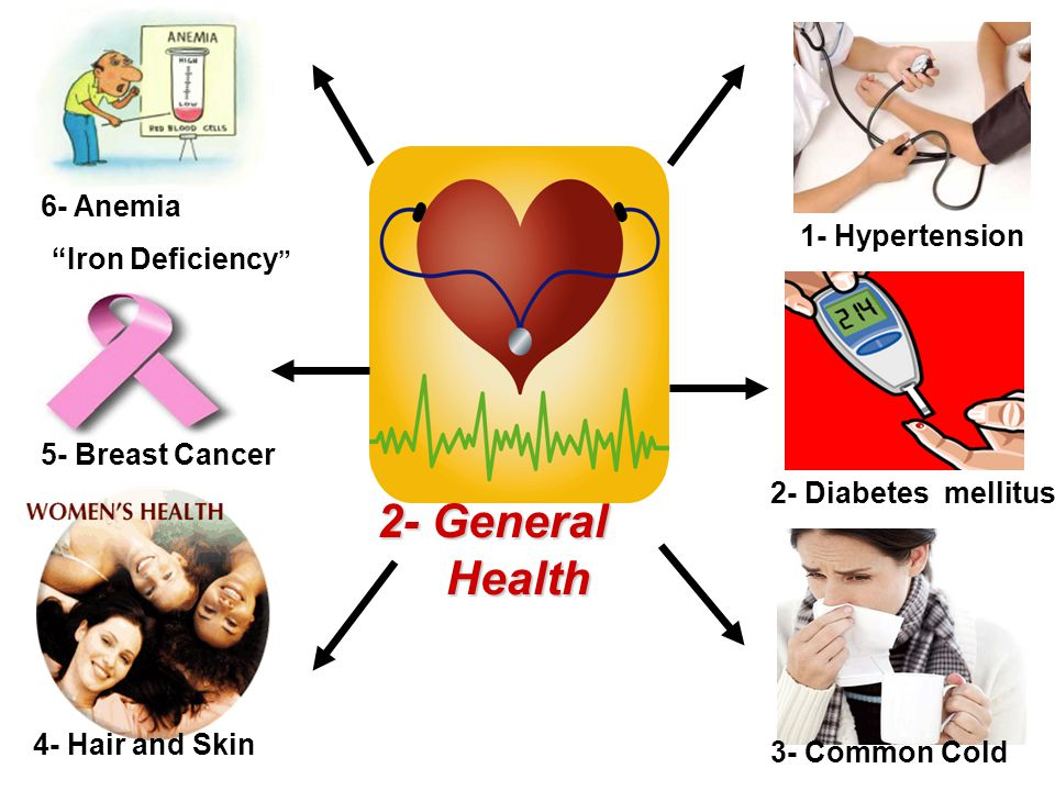 2- General Health Health 1- Hypertension 2- Diabetes mellitus 3- Common Cold 6- Anemia Iron Deficiency 5- Breast Cancer 4- Hair and Skin