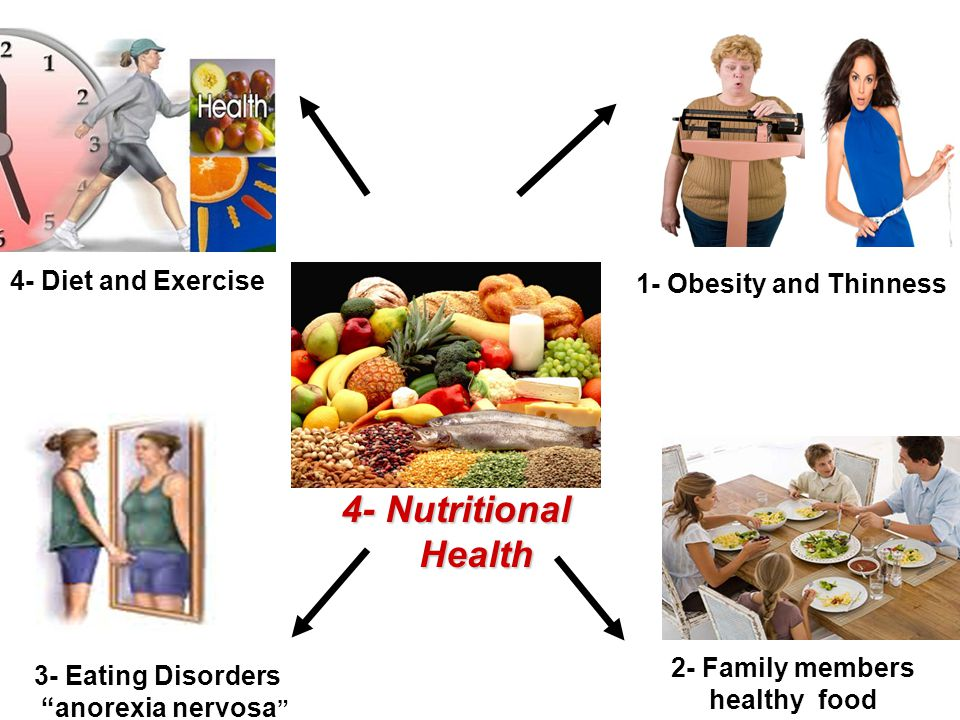 """4- Nutritional Health Health 1- Obesity and Thinness 2- Family members healthy food 3- Eating Disorders """"anorexia nervosa """" 4- Diet and Exercise"""
