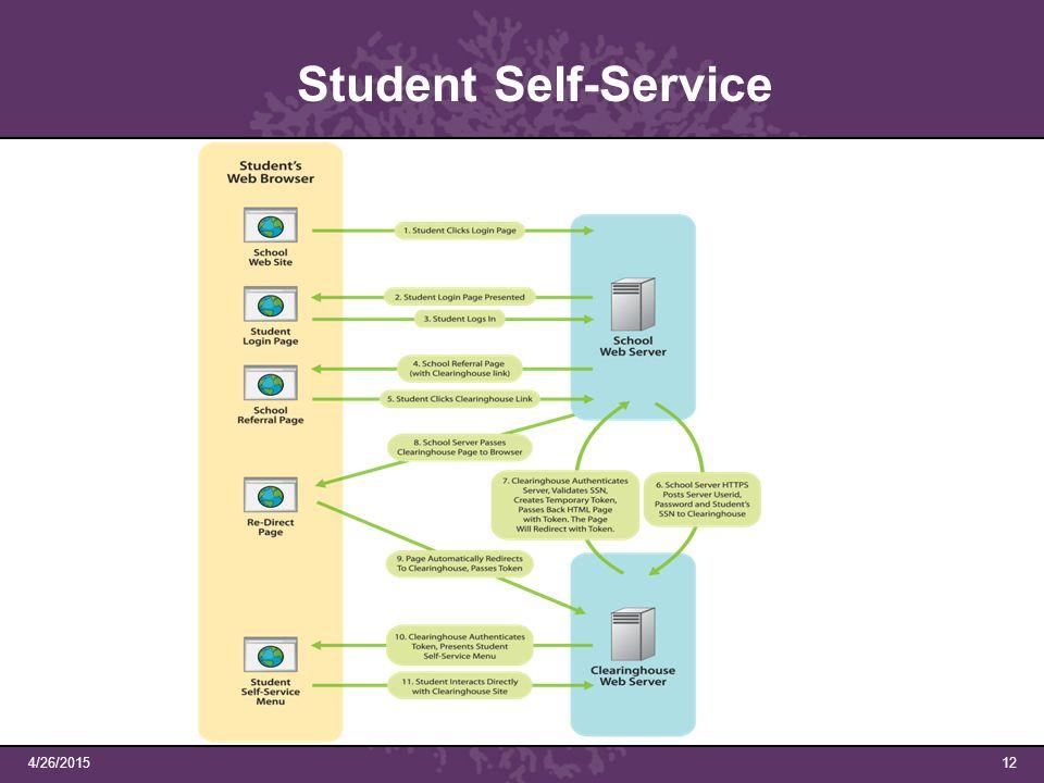 4/26/201512 Student Self-Service