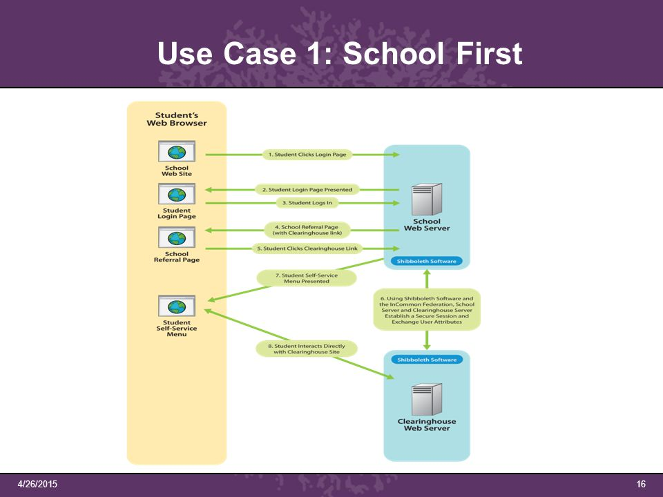 4/26/201516 Use Case 1: School First