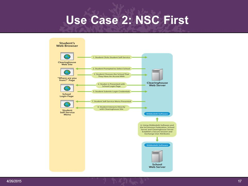 4/26/201517 Use Case 2: NSC First
