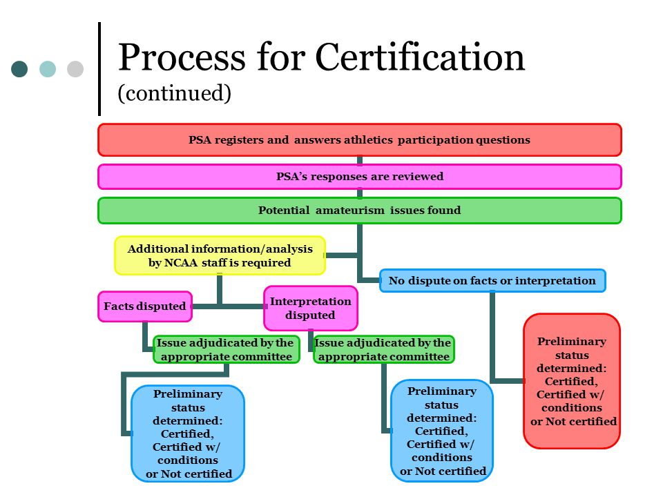 Process for Certification (continued) PSA registers and answers athletics participation questions PSA's responses are reviewed Potential amateurism issues found No dispute on facts or interpretation Preliminary status determined: Certified, Certified w/ conditions or Not certified Additional information/analysis by NCAA staff is required Facts disputed Issue adjudicated by the appropriate committee Preliminary status determined: Certified, Certified w/ conditions or Not certified Interpretation disputed Issue adjudicated by the appropriate committee Preliminary status determined: Certified, Certified w/ conditions or Not certified