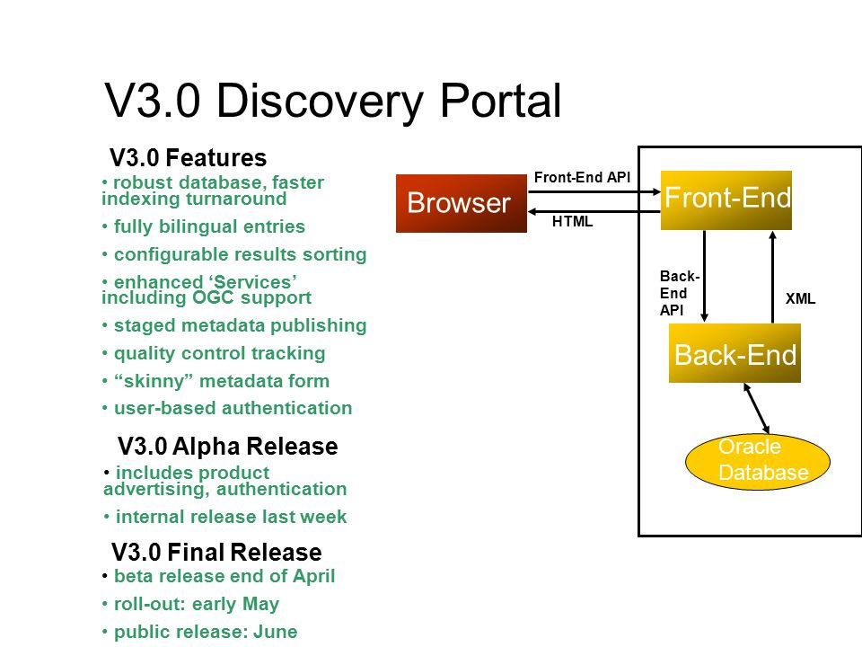 V3.0 Discovery Portal Back-End Back- End API XML Browser Oracle Database Front-End API V3.0 Features robust database, faster indexing turnaround fully bilingual entries configurable results sorting enhanced 'Services' including OGC support staged metadata publishing quality control tracking skinny metadata form user-based authentication Front-End V3.0 Alpha Release includes product advertising, authentication internal release last week V3.0 Final Release beta release end of April roll-out: early May public release: June HTML
