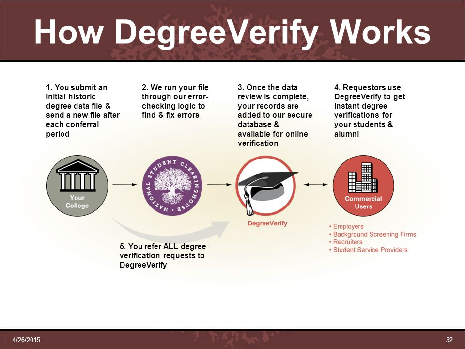 4/26/201532 How DegreeVerify Works 1. You submit an initial historic degree data file & send a new file after each conferral period 2. We run your fil