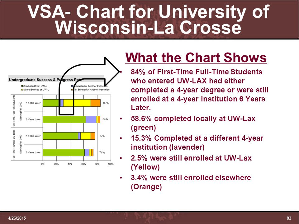 4/26/201583 VSA- Chart for University of Wisconsin-La Crosse What the Chart Shows 84% of First-Time Full-Time Students who entered UW-LAX had either c