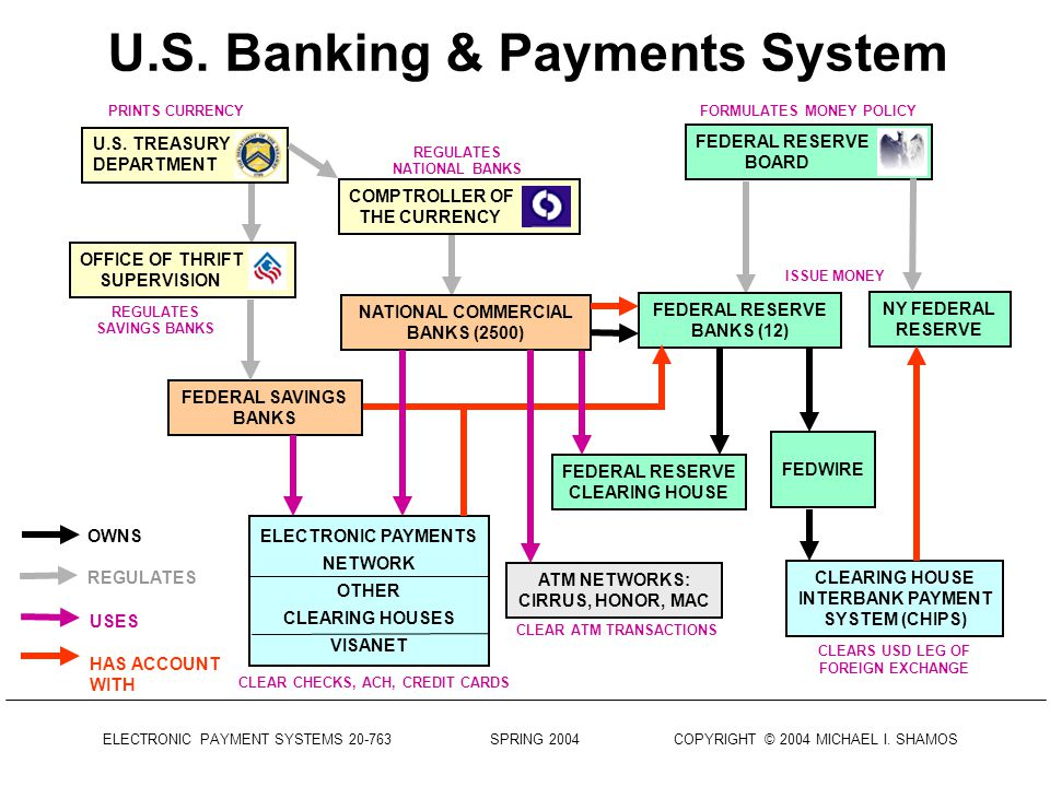 ELECTRONIC PAYMENT SYSTEMS 20-763 SPRING 2004 COPYRIGHT © 2004 MICHAEL I.
