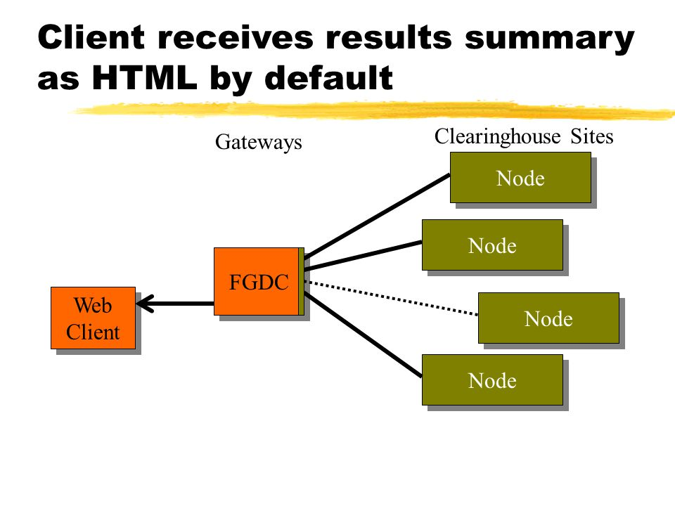 Client receives results summary as HTML by default FGDC Gateways Web Client Web Client Node Clearinghouse Sites