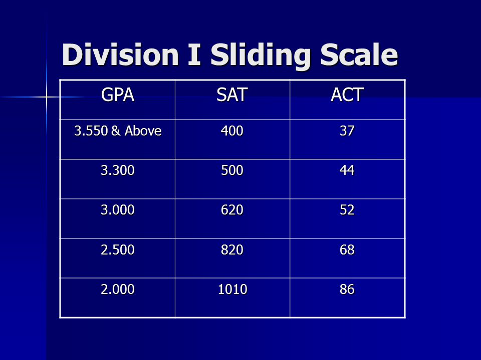 Division I Sliding Scale GPASATACT 3.550 & Above 40037 3.30050044 3.00062052 2.50082068 2.000101086