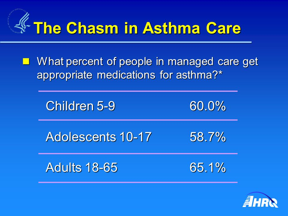 The Chasm in Asthma Care What percent of people in managed care get appropriate medications for asthma * What percent of people in managed care get appropriate medications for asthma * Children 5-960.0% Adolescents 10-1758.7% Adults 18-6565.1%