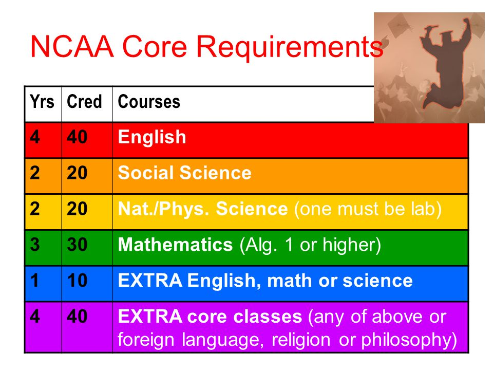YrsCredCourses 440English 220Social Science 220Nat./Phys. Science (one must be lab) 330Mathematics (Alg. 1 or higher) 110EXTRA English, math or scienc
