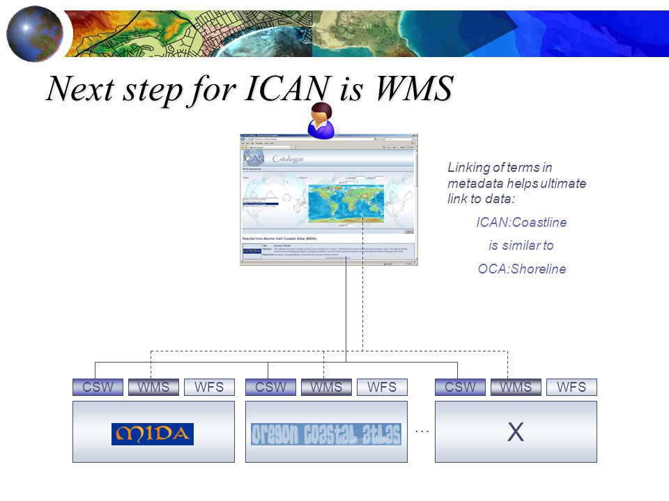 Next step for ICAN is WMS CSW X WMSWFS … CSW WMS Linking of terms in metadata helps ultimate link to data: ICAN:Coastline is similar to OCA:Shoreline