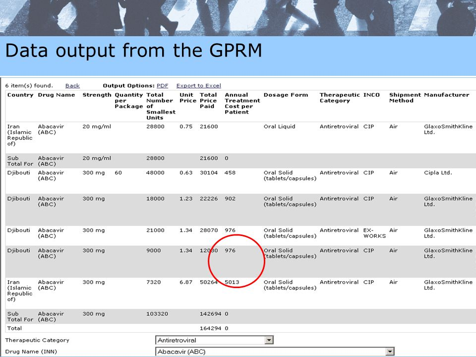 Data output from the GPRM