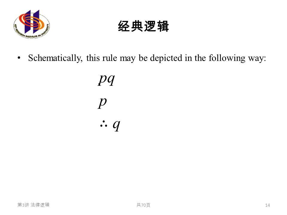 经典逻辑 Schematically, this rule may be depicted in the following way: pqpq p ∴ q∴ q 第 3 讲 法律逻辑共 70 页 14