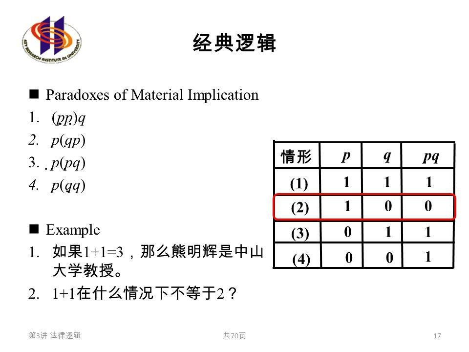 经典逻辑 Paradoxes of Material Implication 1.(p  p)  q 2.p  (q  p) 3.  p  (p  q) 4.p  (q  q) Example 1. 如果 1+1=3 ,那么熊明辉是中山 大学教授。 2.1+1 在什么情况下不等