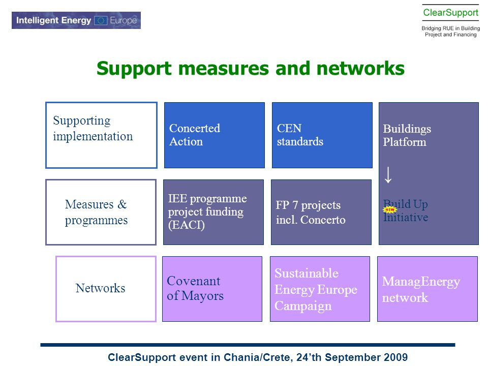 ClearSupport event in Chania/Crete, 24'th September 2009 Support measures and networks IEE programme project funding (EACI) FP 7 projects incl. Concer