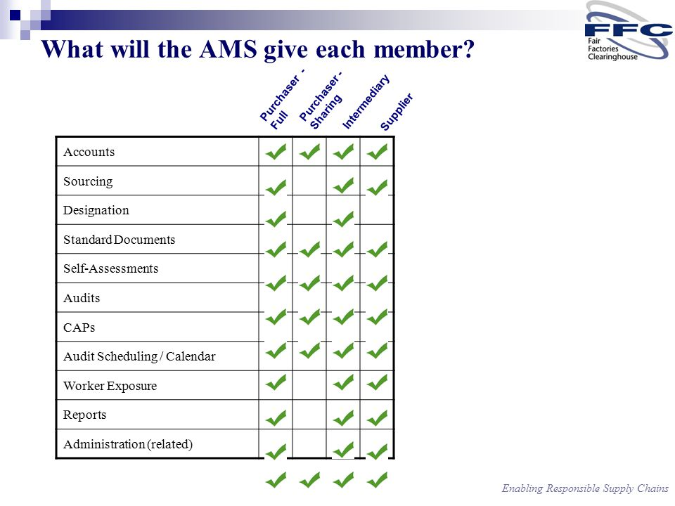 Enabling Responsible Supply Chains What will the AMS give each member.