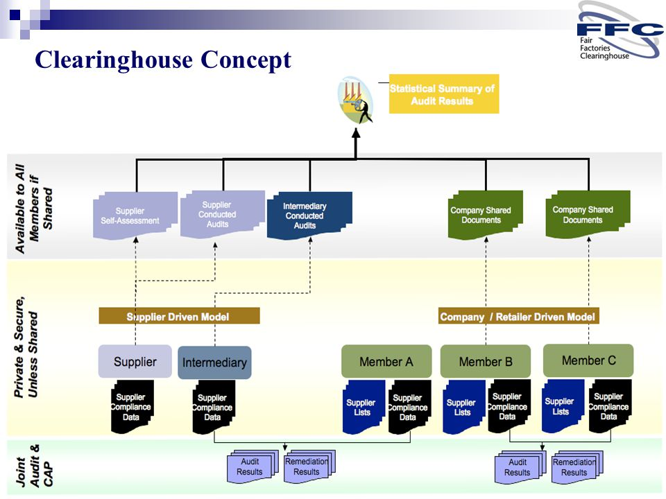 Enabling Responsible Supply Chains Clearinghouse Concept