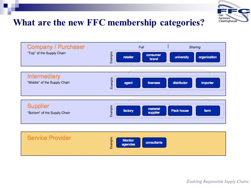 Enabling Responsible Supply Chains What are the new FFC membership categories