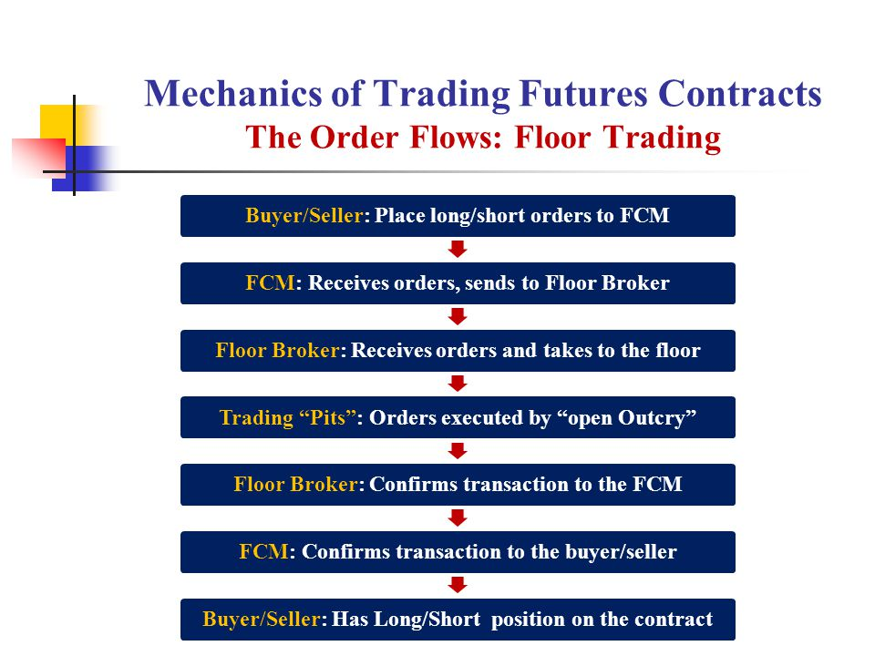 Mechanics of Trading Futures Contracts The Order Flows: Floor Trading Buyer/Seller: Place long/short orders to FCMFCM: Receives orders, sends to Floor BrokerFloor Broker: Receives orders and takes to the floorTrading Pits : Orders executed by open Outcry Floor Broker: Confirms transaction to the FCMFCM: Confirms transaction to the buyer/sellerBuyer/Seller: Has Long/Short position on the contract