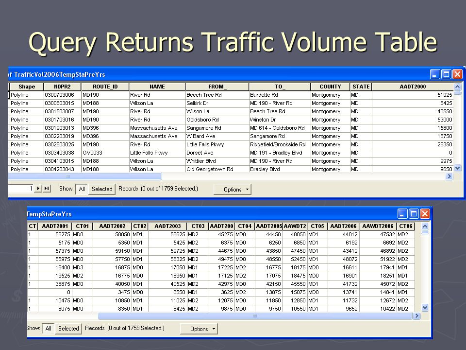 Query Returns Traffic Volume Table