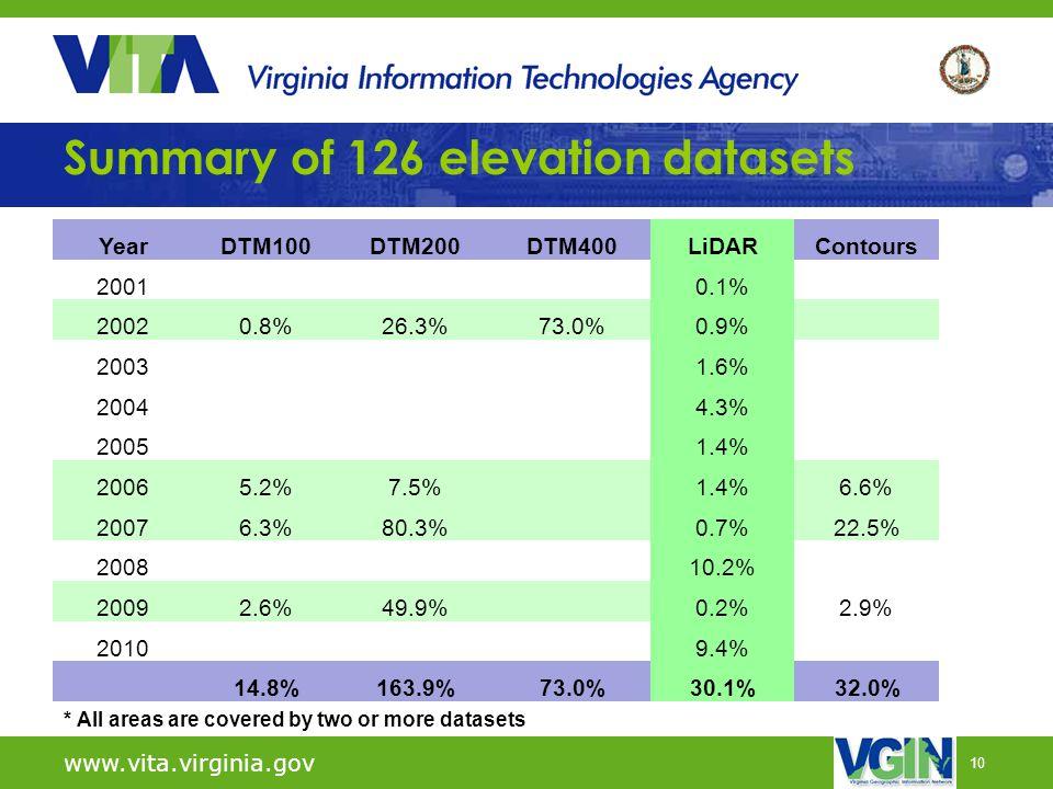 10 www.vita.virginia.gov YearDTM100DTM200DTM400LiDARContours 20010.1% 20020.8%26.3%73.0%0.9% 20031.6% 20044.3% 20051.4% 20065.2%7.5% 1.4%6.6% 20076.3%
