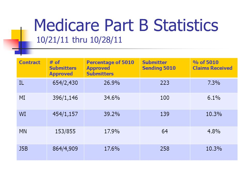 Medicare Part B Statistics 10/21/11 thru 10/28/11 Contract# of Submitters Approved Percentage of 5010 Approved Submitters Submitter Sending 5010 % of 5010 Claims Received IL654/2,43026.9%2237.3% MI396/1,14634.6%1006.1% WI454/1,15739.2%13910.3% MN153/855 17.9%644.8% J5B864/4,90917.6%25810.3%