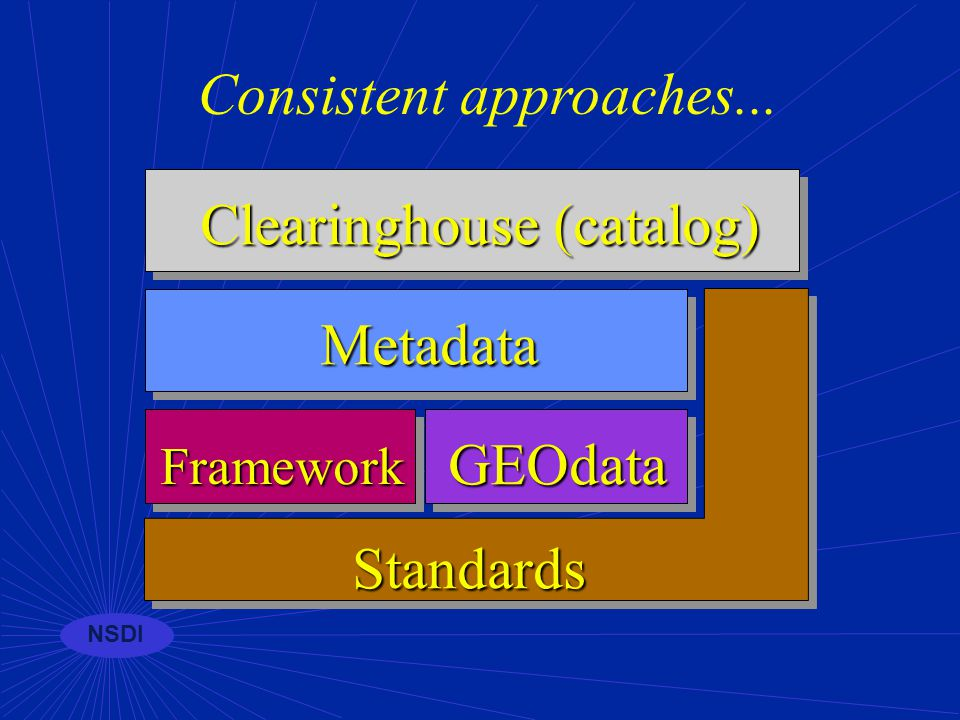 NSDI Clearinghouse status n Over 40 registered sites--state, national and global collections n FGDC supporting work on Z39.50 server and client solutions using Web and Java n Training available from FGDC n Tutorial materials available on-line
