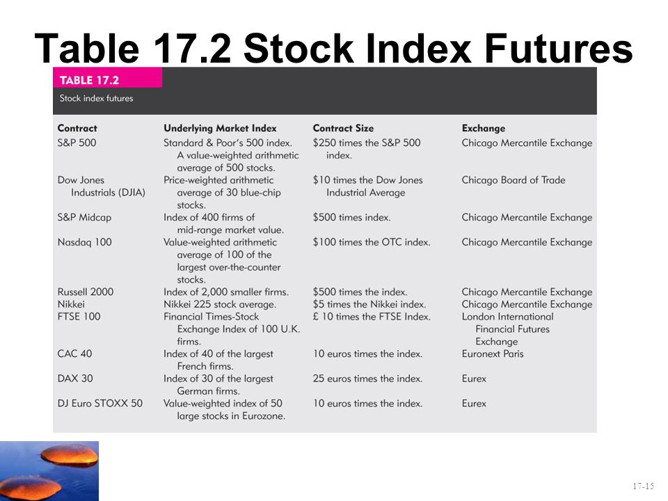 17-15 Table 17.2 Stock Index Futures