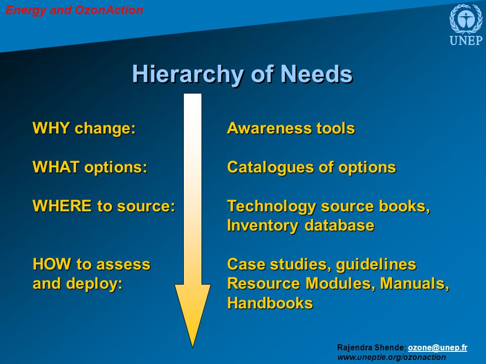 Energy and OzonAction Rajendra Shende; ozone@unep.frozone@unep.fr www.uneptie.org/ozonaction Hierarchy of Needs WHY change: Awareness tools WHAT options: Catalogues of options WHERE to source:Technology source books, Inventory database HOW to assess Case studies, guidelines and deploy:Resource Modules, Manuals, Handbooks