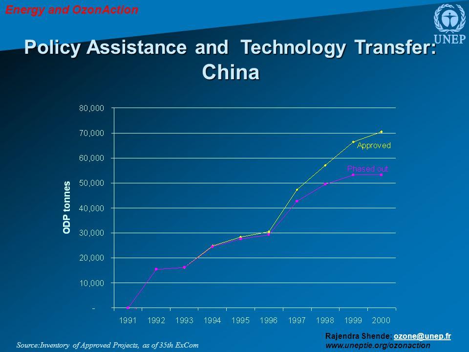 Energy and OzonAction Rajendra Shende; ozone@unep.frozone@unep.fr www.uneptie.org/ozonaction Policy Assistance and Technology Transfer: China Source:I