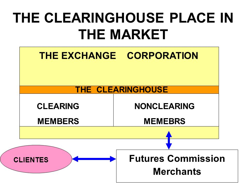 9 CLEARING MEMBERS NONCLEARING MEMEBRS THE EXCHANGE CORPORATION THE CLEARINGHOUSE Futures Commission Merchants CLIENTES THE CLEARINGHOUSE PLACE IN THE MARKET