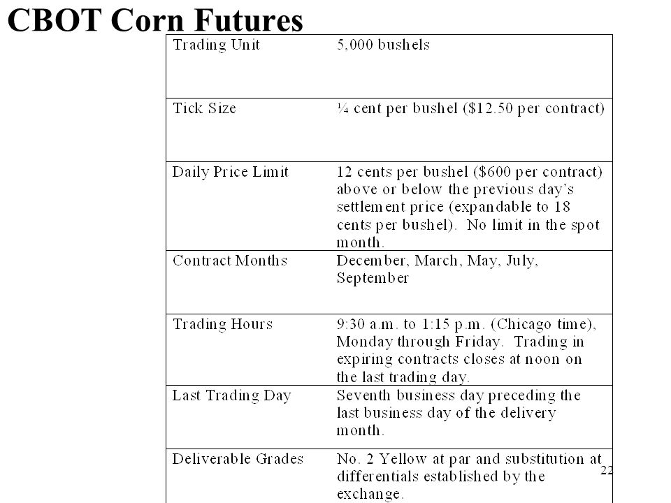 22 CBOT Corn Futures
