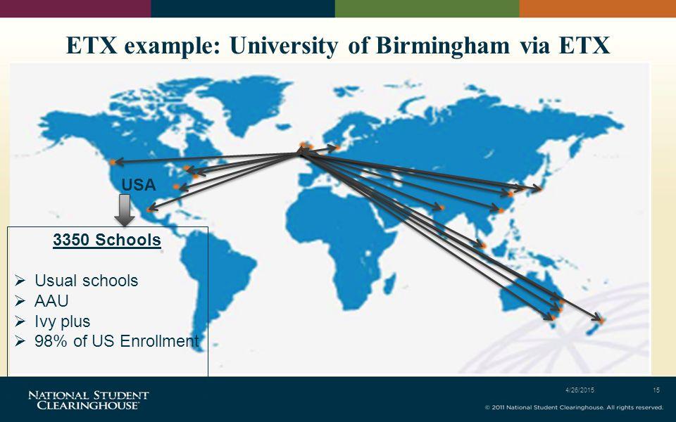 ETX example: University of Birmingham via ETX 4/26/201515 USA 3350 Schools  Usual schools  AAU  Ivy plus  98% of US Enrollment