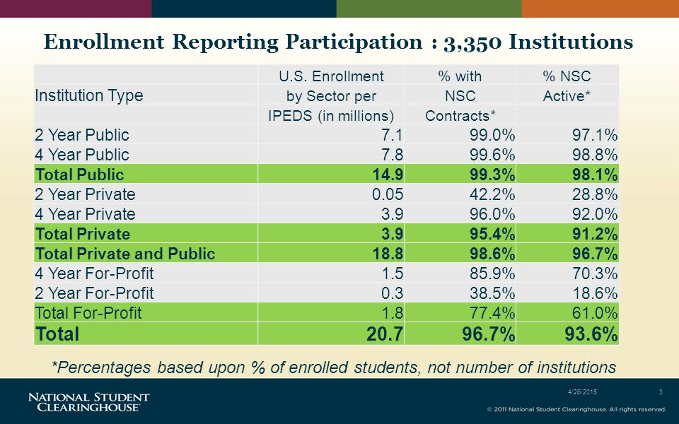 Enrollment Reporting Participation : 3,350 Institutions 4/26/20153 U.S.