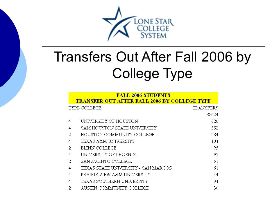 Transfers Out After Fall 2006 by College Type