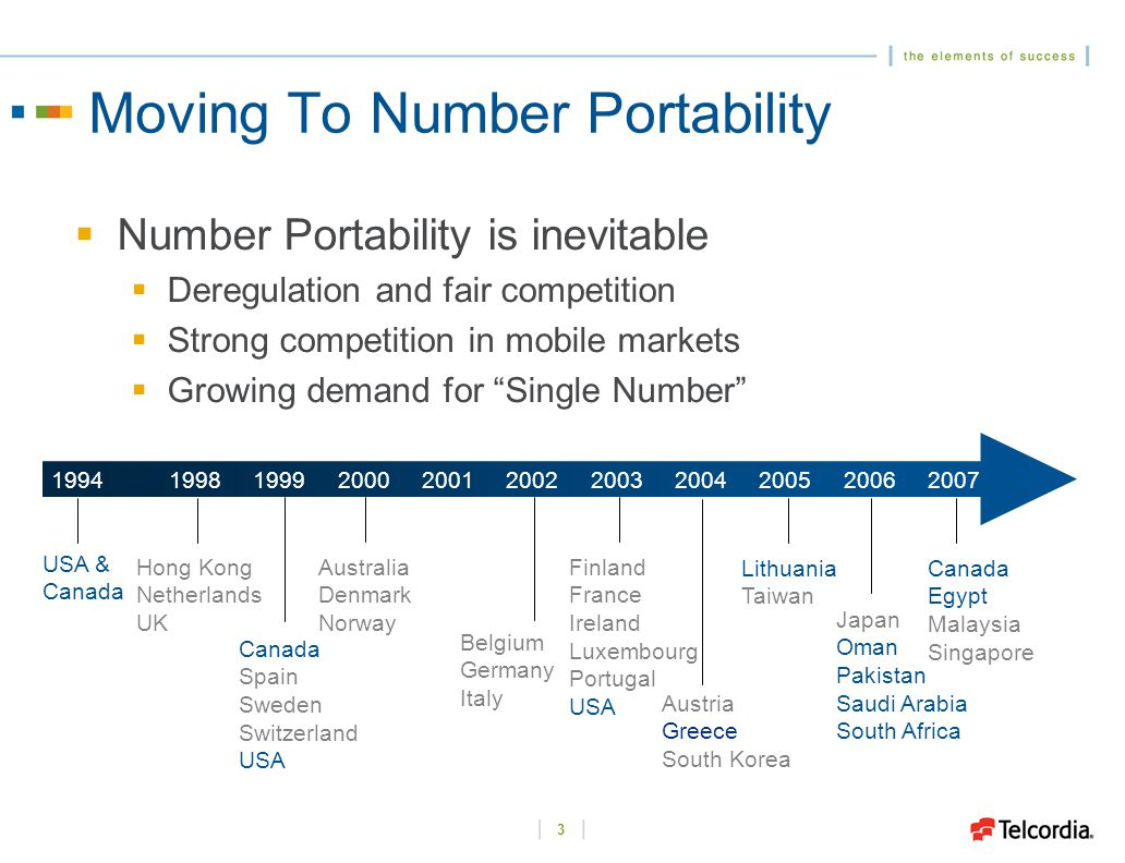 3 Moving To Number Portability  Number Portability is inevitable  Deregulation and fair competition  Strong competition in mobile markets  Growing demand for Single Number 1998 1999 2000 2001 2002 2003 2004 2005 2006 2007 Canada Spain Sweden Switzerland USA Hong Kong Netherlands UK Australia Denmark Norway Belgium Germany Italy Finland France Ireland Luxembourg Portugal USA Austria Greece South Korea Lithuania Taiwan Japan Oman Pakistan Saudi Arabia South Africa Canada Egypt Malaysia Singapore 1994 USA & Canada