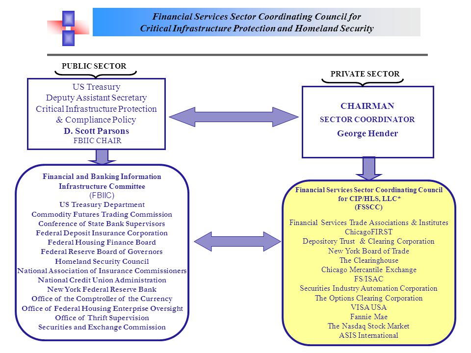 Financial Services Sector Coordinating Council for Critical Infrastructure Protection and Homeland Security 3 PUBLIC SECTOR PRIVATE SECTOR US Treasury Deputy Assistant Secretary Critical Infrastructure Protection & Compliance Policy D.